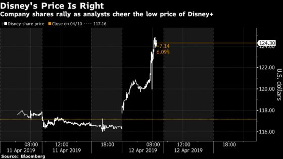 Wall Street Cheers the Disney+ Price Tag