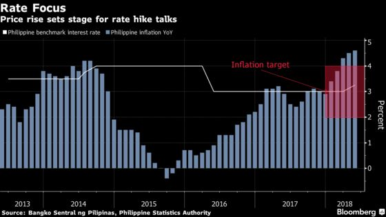 Philippine Central Bank Chief Builds Case for Another Rate Hike