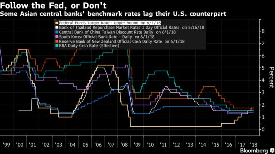 With Rates Below Fed's, Asian Markets Head for Rare Ground