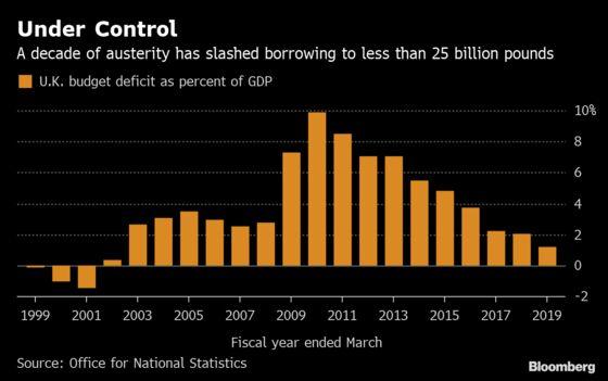 U.K. Borrowing Hits 17-Year Low as Anti-Austerity Calls Grow