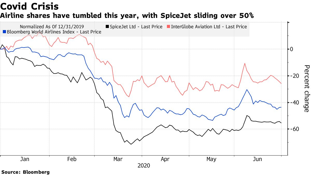 Airline shares have tumbled this year, with SpiceJet sliding over 50%
