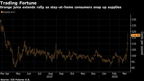 Orange Juice Is Back in Fashion With Biggest Rally Since 2015
