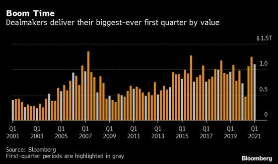 Dealmaking Booms in Hottest First-Quarter Start for Two Decades