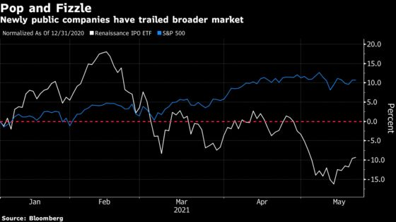 Stock Market's Million Little Dramas Come Down to a Supply Glut