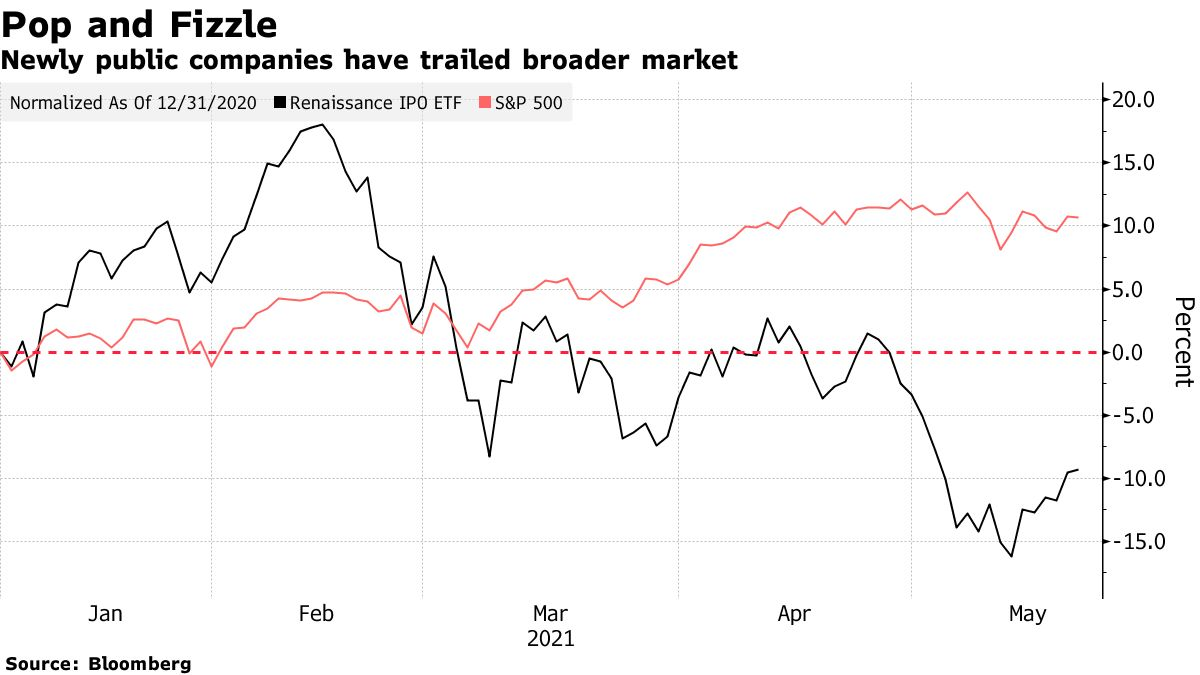 Newly public companies have trailed broader market