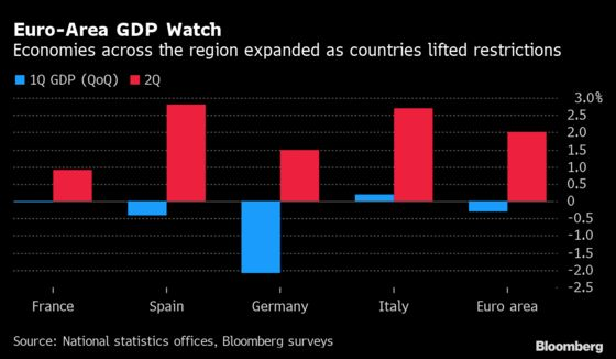 Europe Rebounds With a Bang But Germany Disappoints: GDP Update