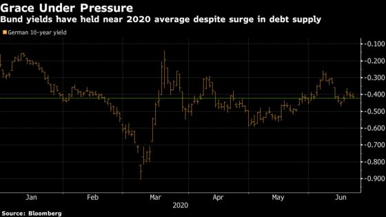 Bond Markets Risk Tectonic Shift With Trillion-Euro EU Debt Seen