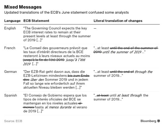 It's Best to Know English When Interpreting ECB Policy Statement