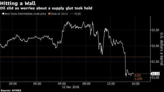 Late Reversal Sends Oil Lower as Bulls Can't Kill Fears of Glut