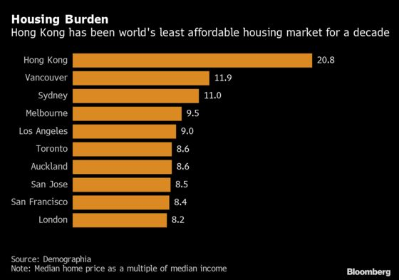 Hong Kong Homes Remain World's Least Affordable for 10th Year