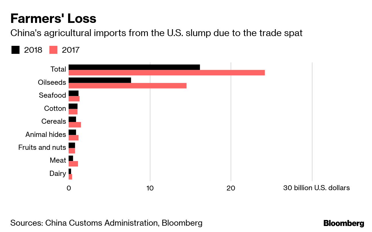 China Trade Offer: $30 Billion More U S  Agriculture Imports