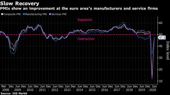 Euro Area's Post-Lockdown Revival Still Leaves Long Road Ahead