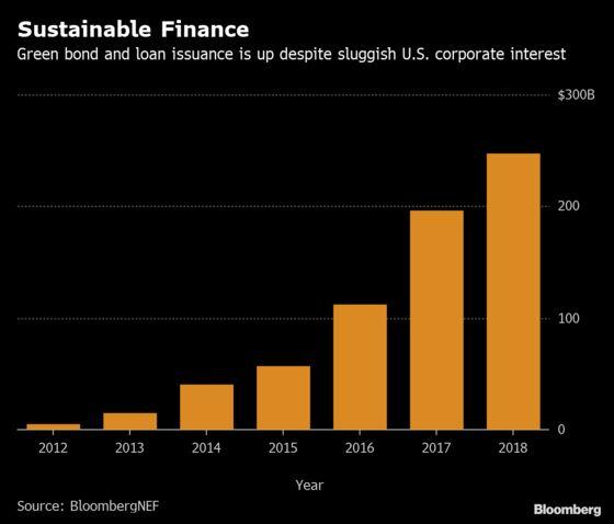 Verizon Has Bond Market Seeing Green After Billion-Dollar Deal