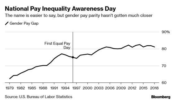 It's Been a Wild Ride for National Pay Inequality Awareness Day