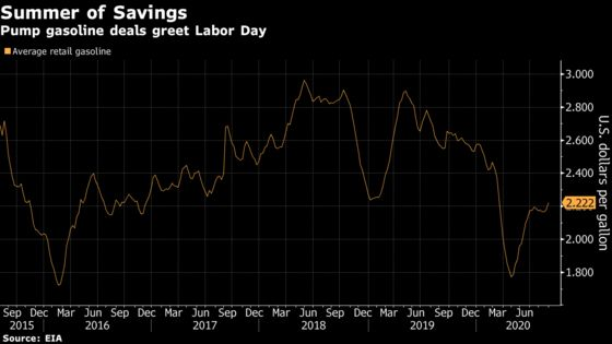 Cheapest Labor Day Gas Prices in 16 Years Casts Pall Over Oil