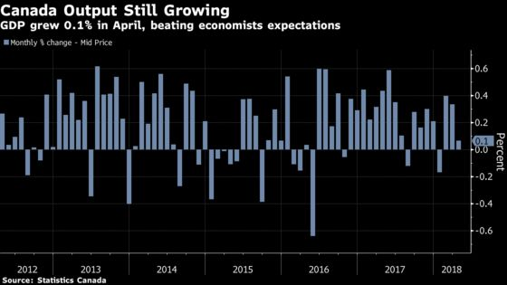Canada's Economy Shows Surprise Strength With April GDP Gain
