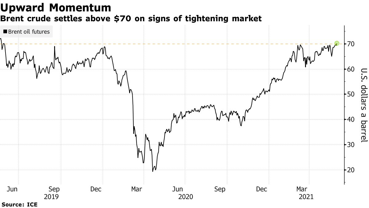 Brent crude settles above $70 on signs of tightening market