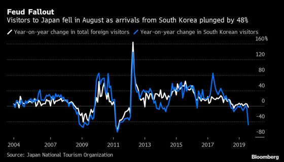 South Korean Visitors to Japan Plunge by Half Amid Trade Spat