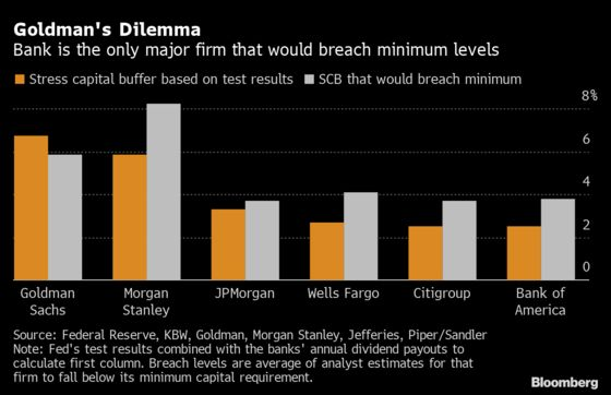 Goldman Has Choices to Make to Avoid Dividend Cut After Fed Test