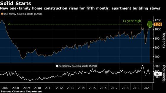 U.S. Housing Starts Increase Amid Shift to Single-Family Homes