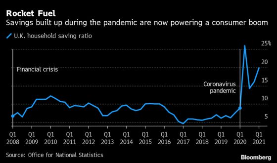 U.K. Consumers Added to Savings Before Lockdown Eased
