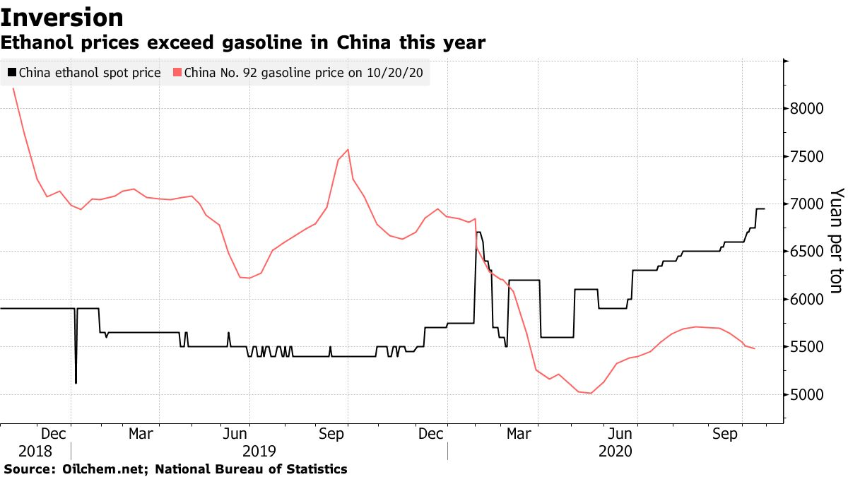 Ethanol prices exceed gasoline in China this year