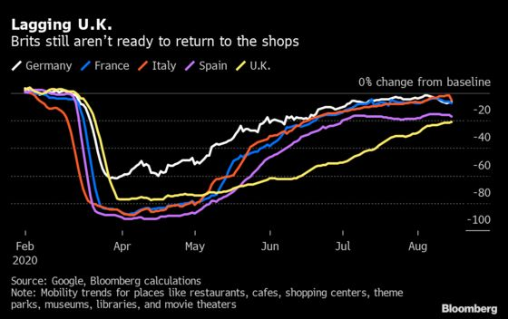 Vanishing Jobs and Empty Offices Plague Britain's Retailers