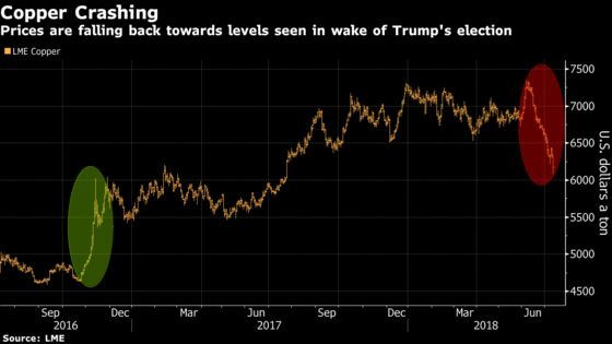 Trump Started the Metals Rally, Now He's the Reason It's Ending