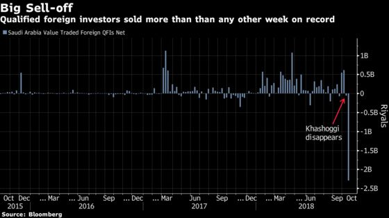 Foreigners Are Dumping Saudi Stocks Like Never Before