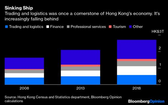 Hong Kong Could Be a Loser From the Trade Deal
