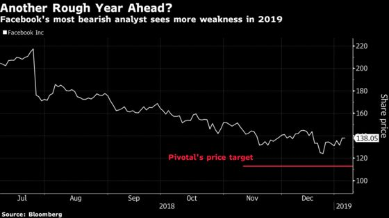 Facebook's Biggest Bear Says Problems 'Likely to Worsen'in 2019