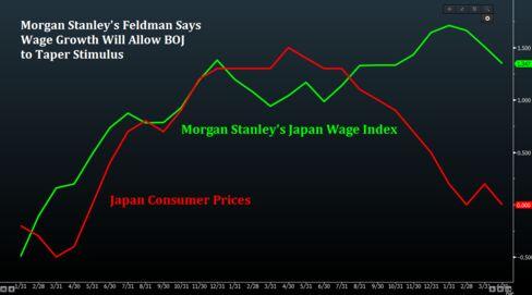 Morgan Stanley's View