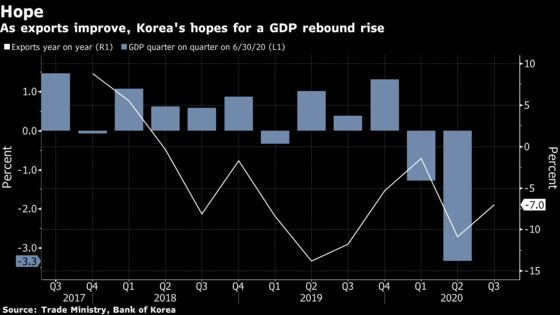 South Korea Set to Rebound from Recession, Finance Minister Says