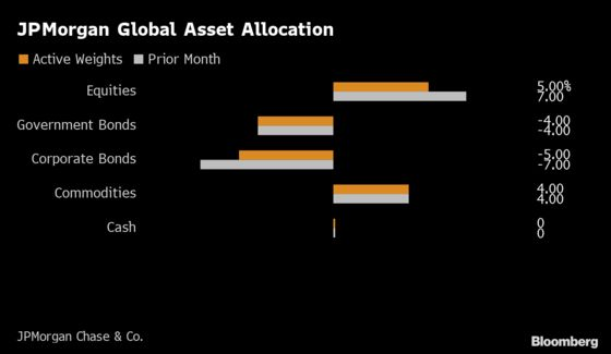 JPMorgan Cuts Equities in Asset Allocation on Virus Fallout