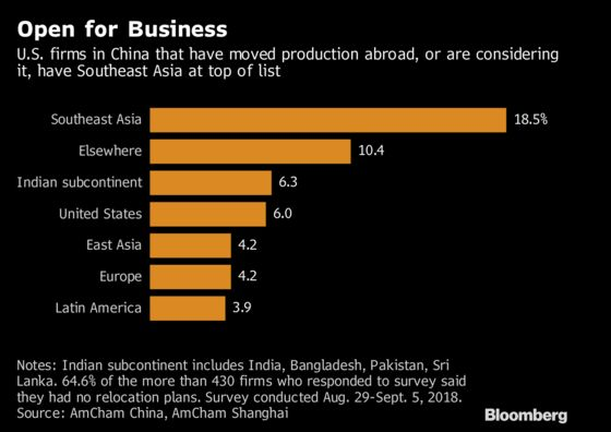U.S.-China Trade Tussle Is Creating Winners in Southeast Asia