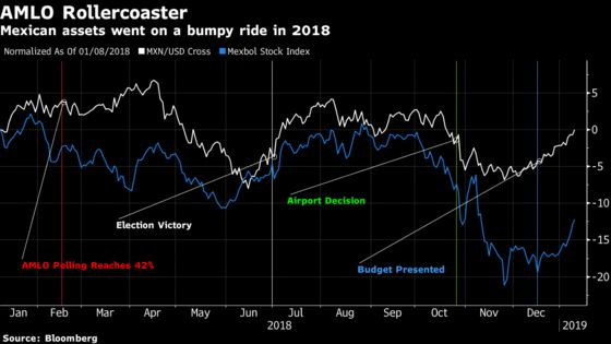 Investors Only Seem to Like AMLO When They Forget Who He Is