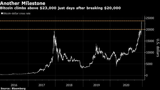Crypto FOMO Makes Even a 350% Premium on Bitcoin Look Appealing