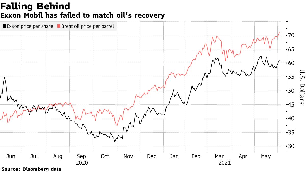 Exxon Mobil has failed to match oil's recovery