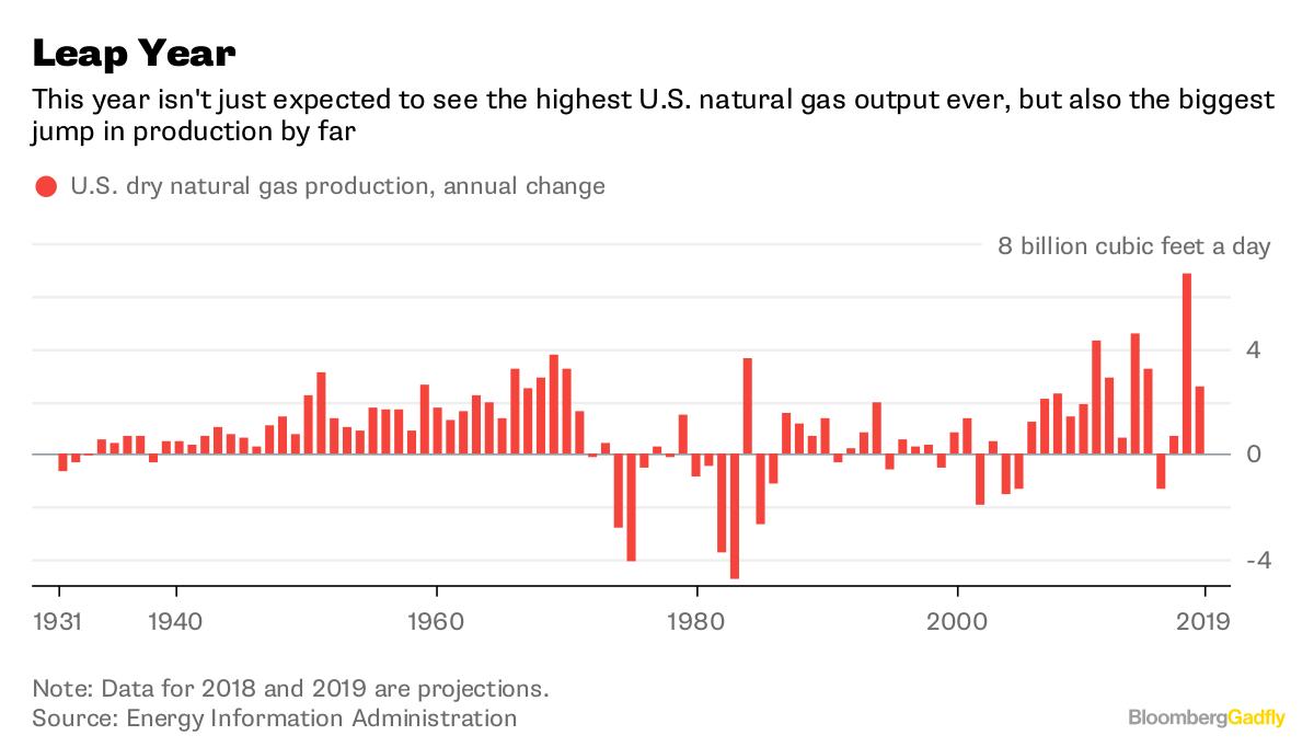 Natural Gas Withdrawal Estimate