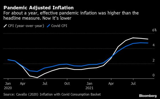 Pandemic Inflation Has Flipped: Now It's the Rich Who Pay More