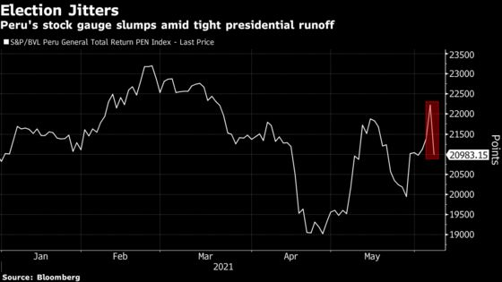 Peru Stocks, Sol Plunge With Presidential Vote Too Close to Call