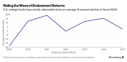 Annual average US college endowment returns