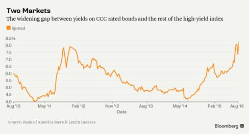 The lowest tier of the high-yield market has been hurt the most.
