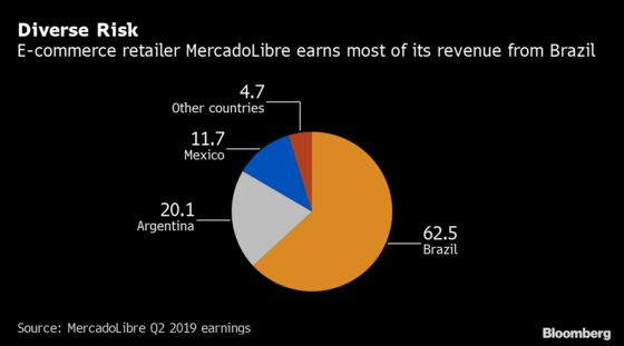 Argentina Is Unlikely Home of the Best Bond in Emerging Markets
