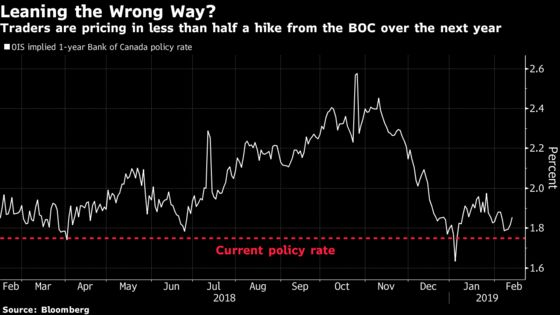 The Bank of Canada Might Not Be Done Hiking Just Yet