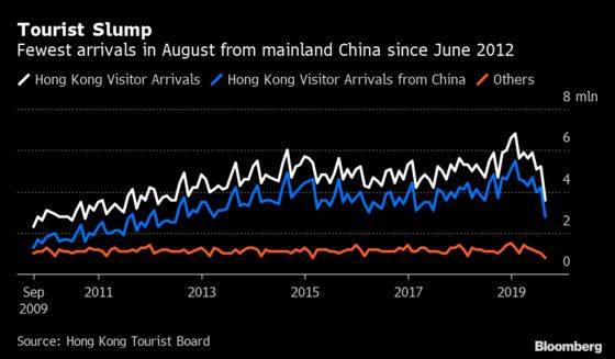 Hong Kong Protests Bring Record Retail Sales Slump in August