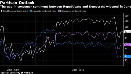Recovery Runs Into New Risk in Vast Partisan Gap on U.S. Economy