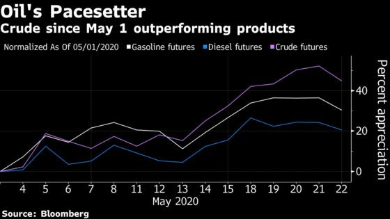 Profits From Making Fuels Are Trailing Far Behind Oil's Recovery