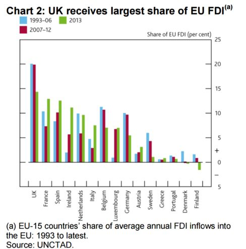 U.K. Share of EU FDI