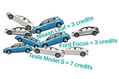Green-Car Credits: Automakers' New Way to Cash In